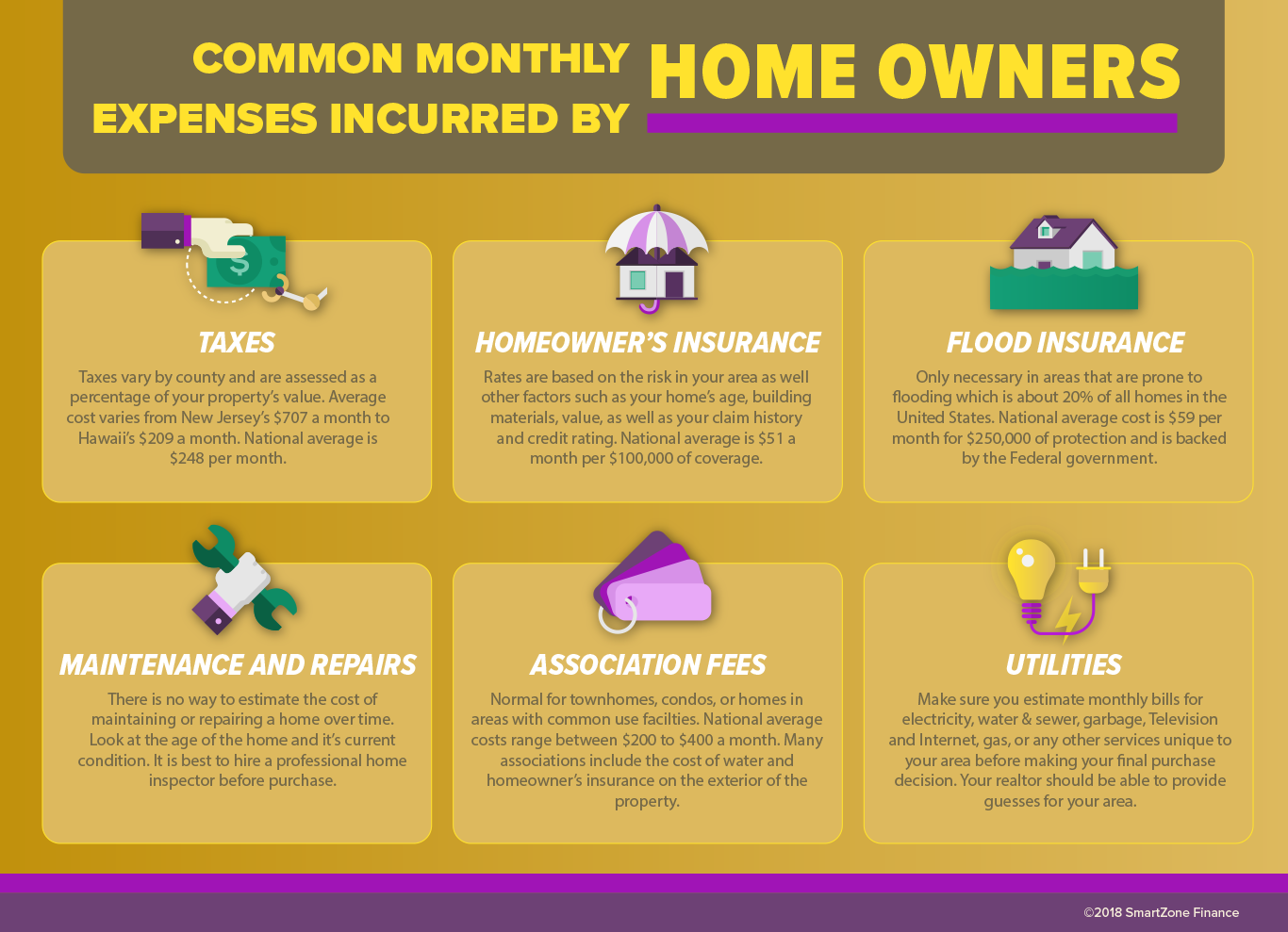 Common monthly expenses incurred by home owners.