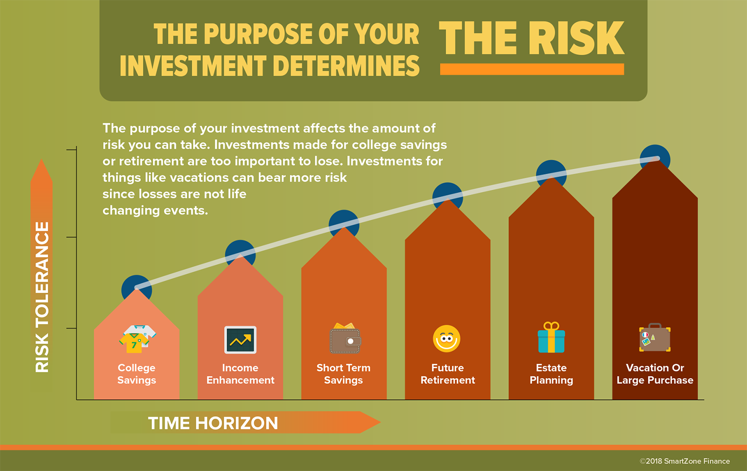 The purpose of your investment determines the risk you can take.