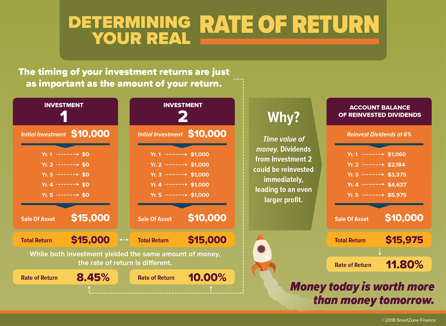 Determining Your Real Rate Of Return