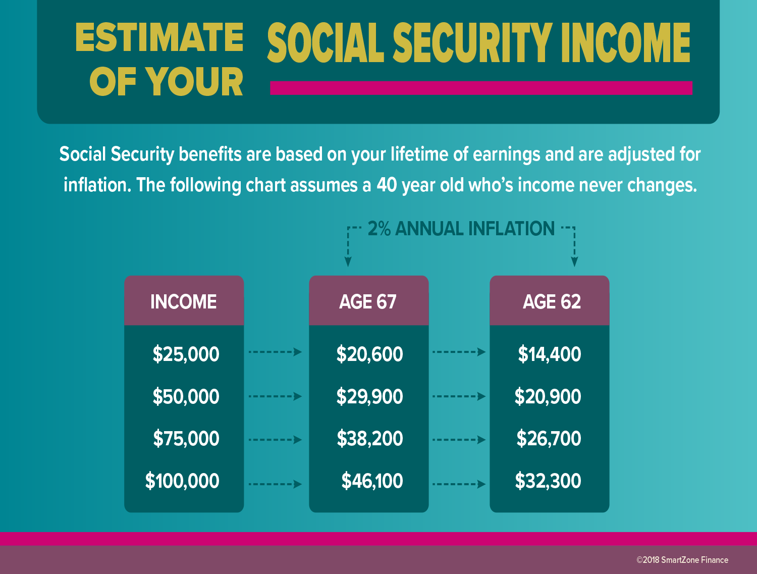 Estimate Your Social Security Income