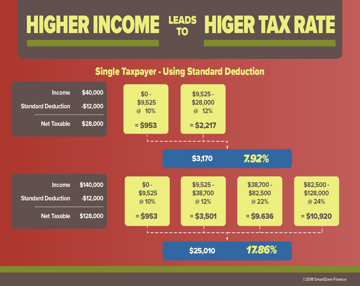 Higher Income Leads To Higher Tax Rate